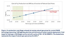 H2 Production Cost Gge Untaxed At Varying Natural Gas Prices Hydrogen