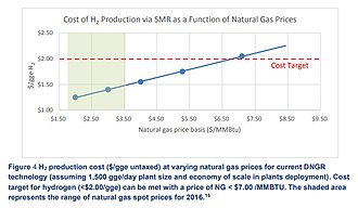 Hydrogen economy - H2 production cost ($-gge untaxed) at varying natural gas prices