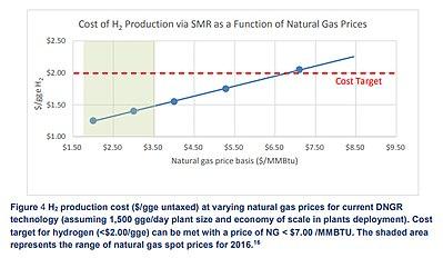 hydrogen production wikipedia