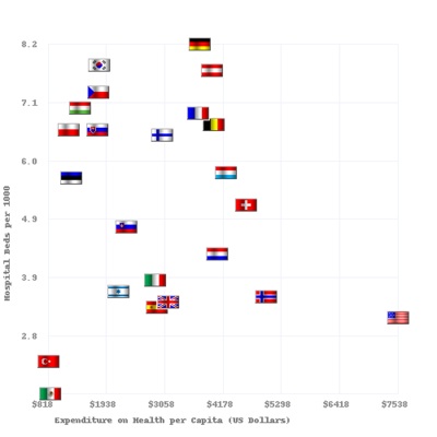 Hospital beds per 1000 vs Health Care Spending