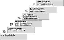 220px ISO IEC 15504 Reifegrade deutsch