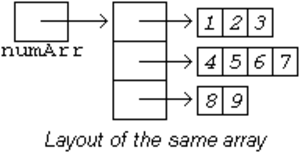 Jagged array - Memory layout of a jagged array.