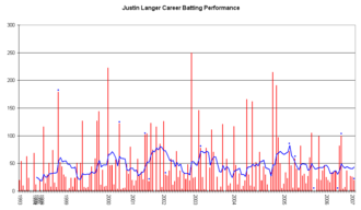 Justin Langer - Justin Langer's career performance graph