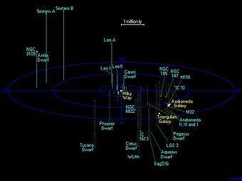 Χάρτης της τοπικής ομάδας γαλαξιών
