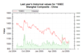 Market Data Index SSEC on 20050726 202626 UTC.png