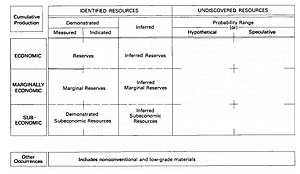 Mineral resource classification - Image: Mc Kelvey Diagram