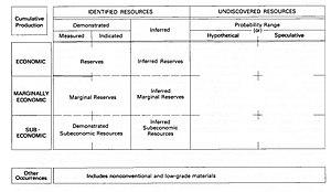 Clasificación de los recursos minerales