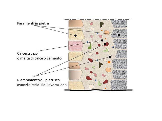 Muro In Tufo Dwg.File Muro A Sacco Paramenti Pietra Jpg Wikipedia
