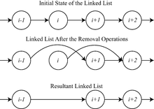 Mutual exclusion example with linked list.png