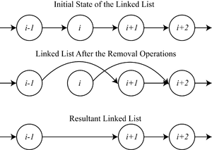 Concurrent algorithm - Image: Mutual exclusion example with linked list