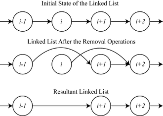 Mutual exclusion - Image: Mutual exclusion example with linked list