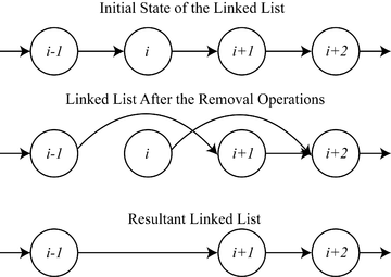 A simple example of two processes modifying a linked list at the same time causing a conflict. The requirement of mutual exclusion was first identified and solved by Dijkstra in his seminal 1965 paper titled Solution of a problem in concurrent programming control, and is credited as the first topic in the study of concurrent algorithms. Mutual exclusion example with linked list.png