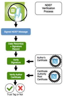 Signature Record Type Definition  Wikipedia