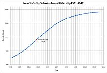 Figure 2: Annual Ridership on New York City Subway, 1901 to 1947 with Logit Model