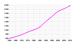 Demographics of Namibia - Demographics of Namibia, Data of FAO, year 2005; Number of inhabitants in thousands.