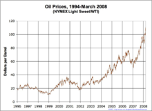 Oil Prices Medium Term.png