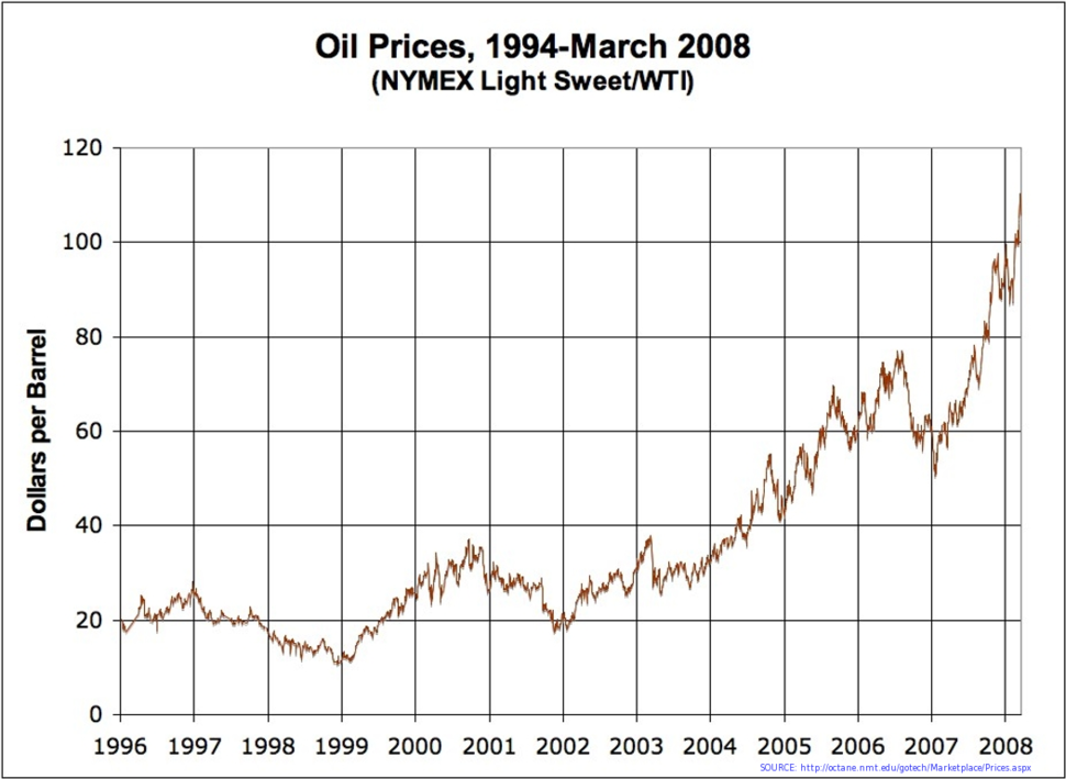 Oil Prices Medium Term