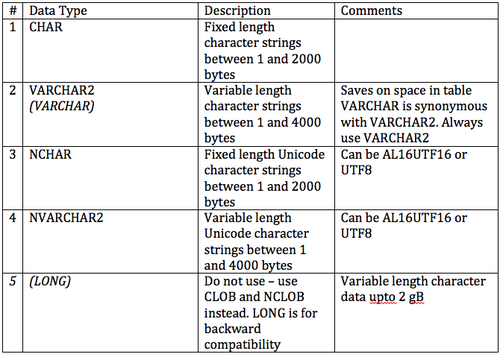 Oracle Character Data Types.png