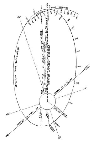 Orbit of Sirius