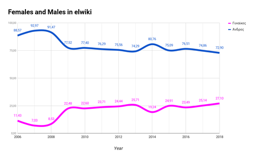 Percentage of Editors by gender in Greek Wikipedia.png