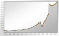 Population Statistics Jülich 1800.png