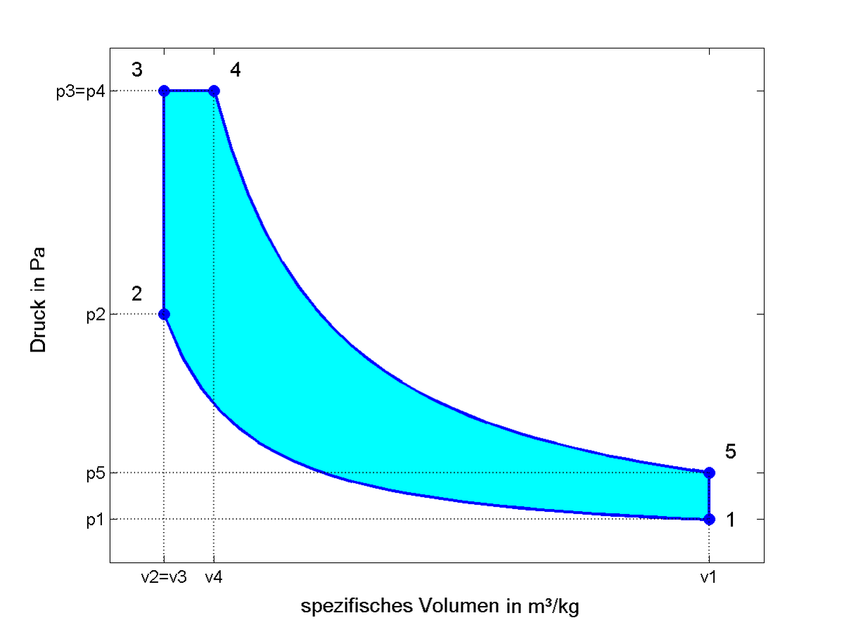 Seiliger-Kreisprozess – Wikipedia