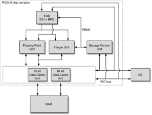 POWER1 - The chip complex of the RIOS.9 processor  (Each line represents a 32-bit bus.)