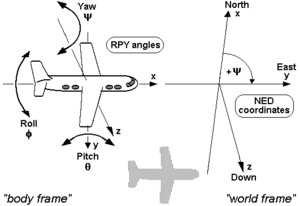 Axes conventions - RPY angles of airplanes and other air vehicles