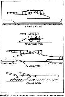 هدية لمنتدانا مدفعية السكك الحديدية 220px-Railway_Artillery_Recoil_Systems_Diagrams