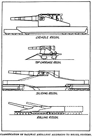 Railway gun - Cradle recoil (top); top carriage recoil (second); sliding recoil (third); rolling recoil (bottom)