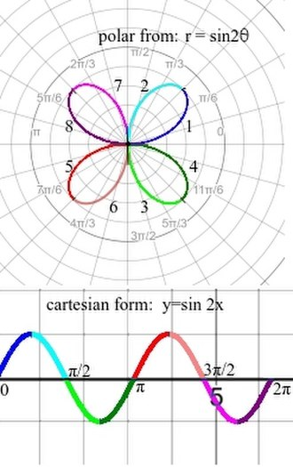 Sine wave - Sin(2ɵ) in Polar form and Sin(2x) in Cartesian form