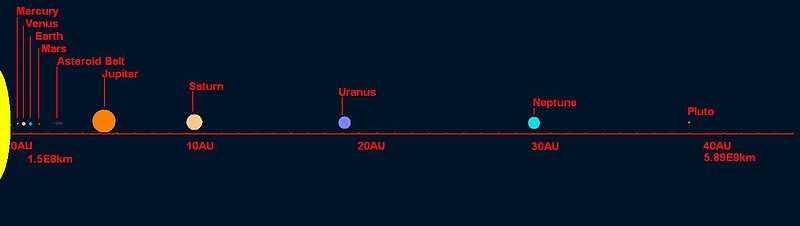 Solar system scale distance