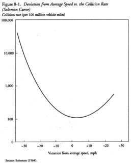 Solomon curve