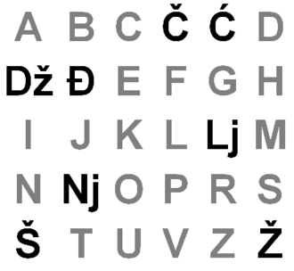 Gaj's Latin alphabet - Gaj's Latin alphabet omits 4 letters (q,w,x,y) from the ISO Basic Latin alphabet.