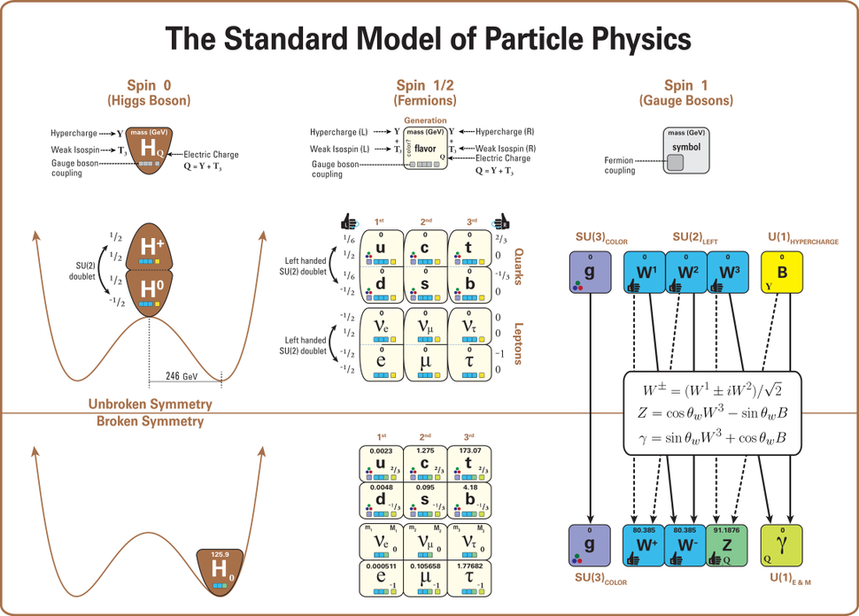 Standard Model Of Particle Physics--Most Complete Diagram