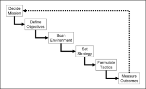 English: A diagram of the (strategic) planning...