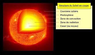Structure du Soleil en coupe