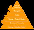 Struktura-ZHP.png