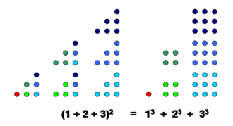 Squared triangular number - Visual demonstration that the square of a triangular number equals a sum of cubes.