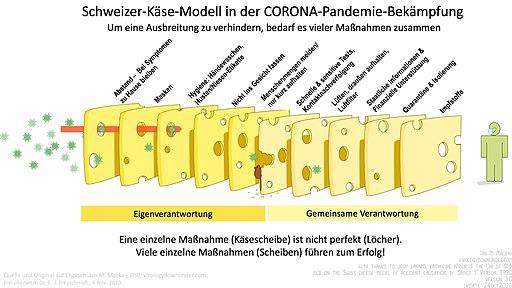 SwissCheese Respiratory Virus Interventions GERMAN