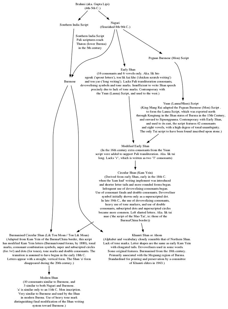 Tai-script-evolution.png