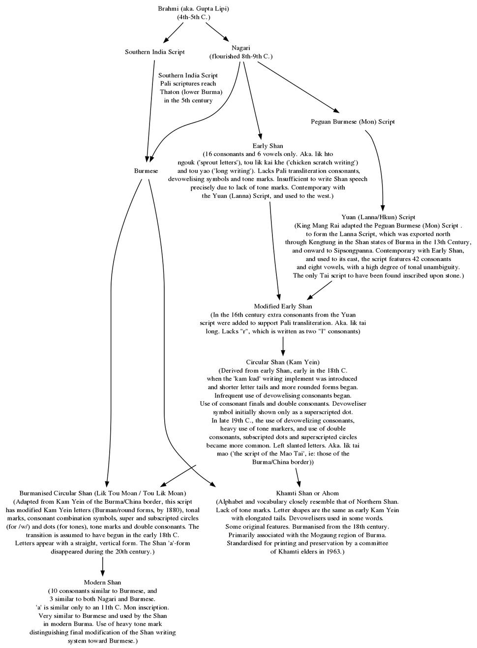 Tai-script-evolution