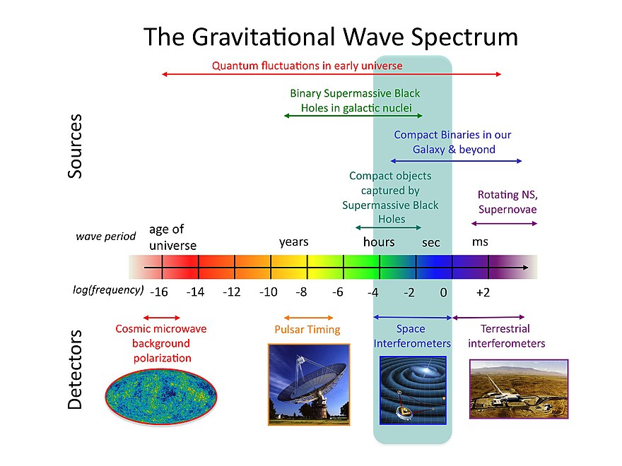 The gravitational wave spectrum with sources and detectors. Credit: NASA Goddard Space Flight Center The Gravitational wave spectrum Sources and Detectors.jpg