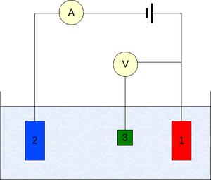 Voltammetry - Three-electrode setup: (1) working electrode; (2) counter electrode; (3) reference electrode