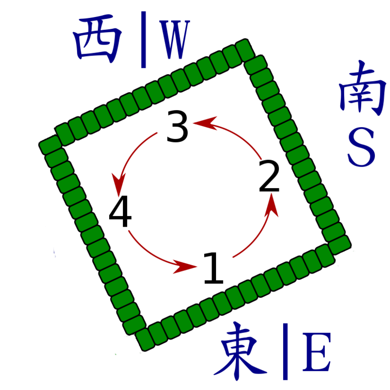 Walls with cardinal directions, including the dealer (E), along with counting order Three player version of mahjong table diagram.png