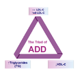 Triad of Atherogenic Diabetic Dyslipidemia.png