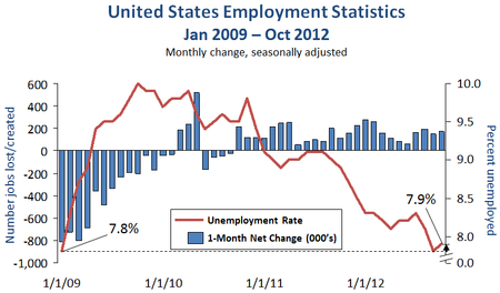 Employment statistics (changes in unemployment rate and net jobs per