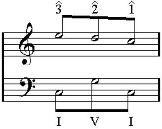 Bass arpeggiation - Image: Ursatz 321IVI revised