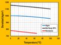 Variacion de la densidad con T varios liquidos.png