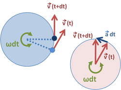 Circular motion - Wikipedia